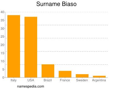 Surname Biaso