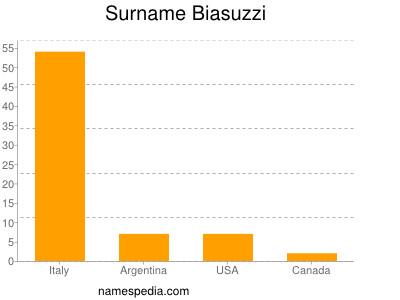 Surname Biasuzzi