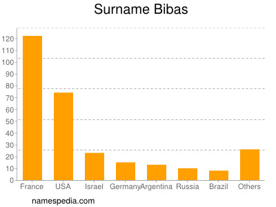 Surname Bibas