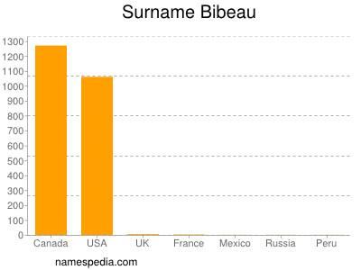 Surname Bibeau