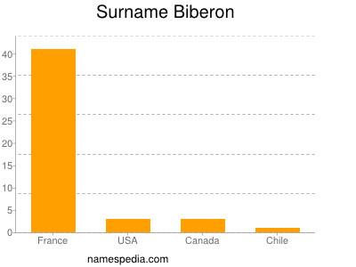 Surname Biberon