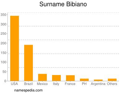 Surname Bibiano
