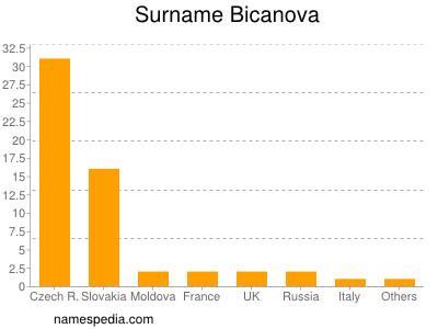 Surname Bicanova