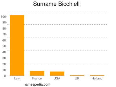 Surname Bicchielli