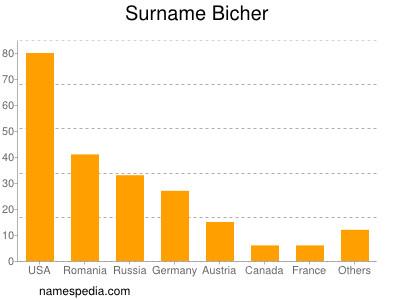 Surname Bicher