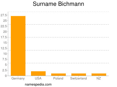 Surname Bichmann