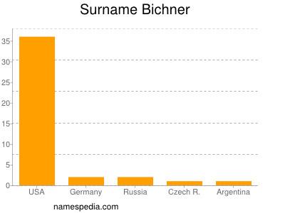 Surname Bichner