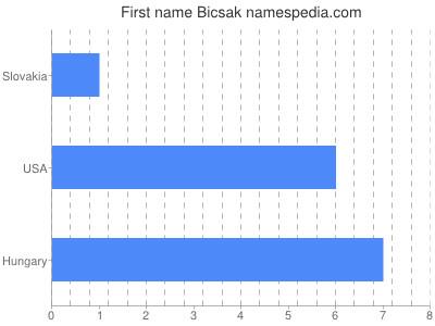 Given name Bicsak