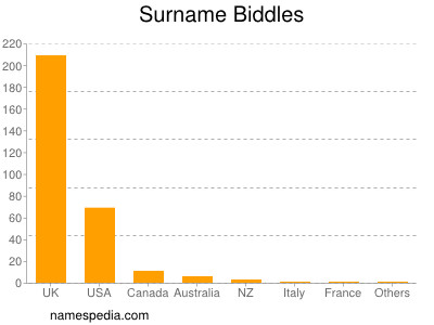 Surname Biddles