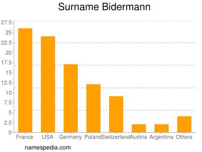 Surname Bidermann