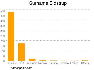 Surname Bidstrup