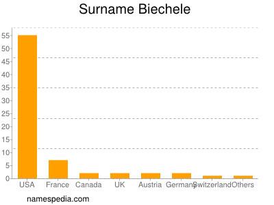 Surname Biechele