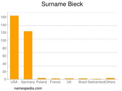 Surname Bieck