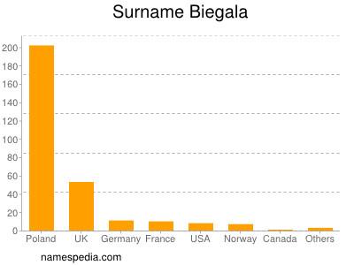 Surname Biegala