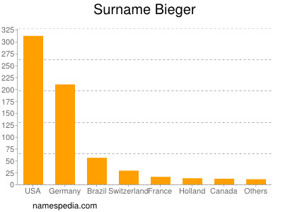 Surname Bieger