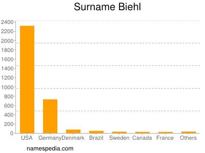 Surname Biehl