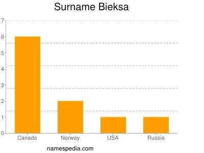 Surname Bieksa