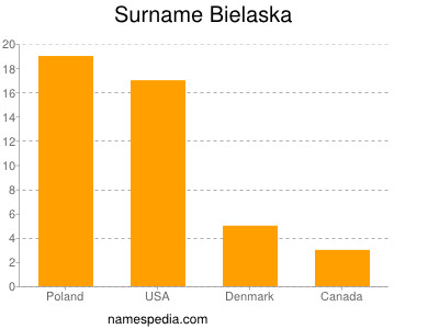Surname Bielaska