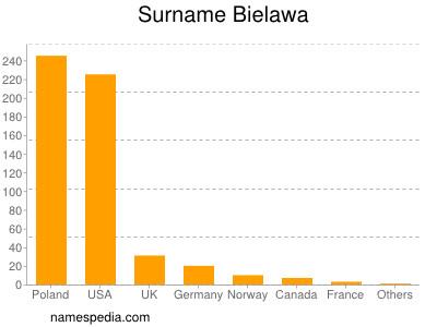 Surname Bielawa