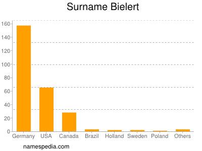 Surname Bielert