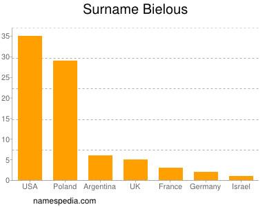 Surname Bielous