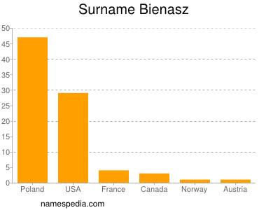 Surname Bienasz