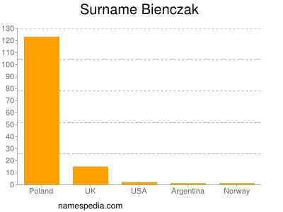 Surname Bienczak