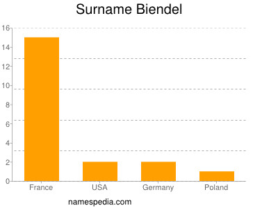 Surname Biendel