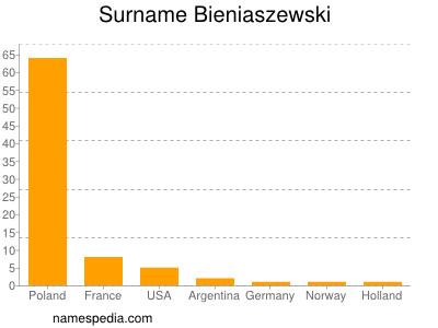 Surname Bieniaszewski