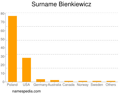 Surname Bienkiewicz