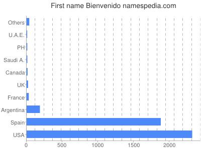 Given name Bienvenido