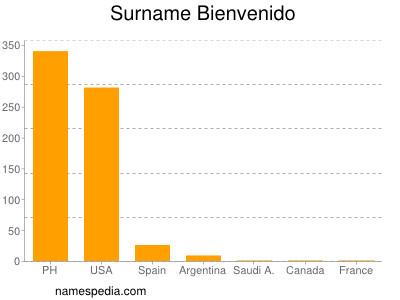 Surname Bienvenido