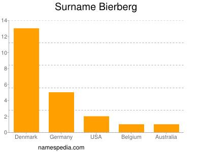 Surname Bierberg