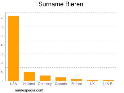 Surname Bieren