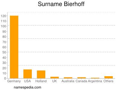 Surname Bierhoff