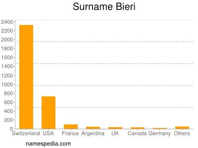 Surname Bieri