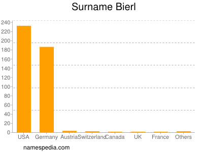 Surname Bierl