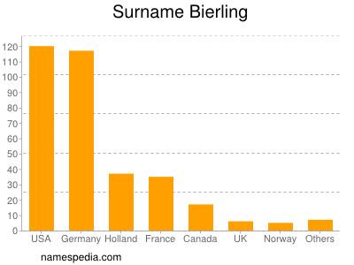 Surname Bierling