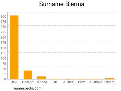 Surname Bierma