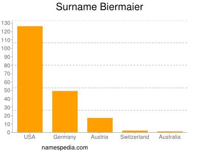 Surname Biermaier