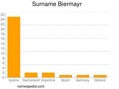 Surname Biermayr
