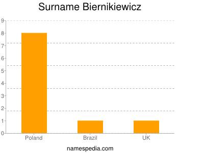 Surname Biernikiewicz