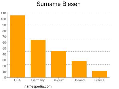 Familiennamen Biesen