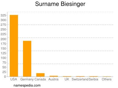 Surname Biesinger