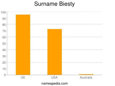 Surname Biesty