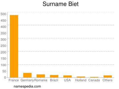 Surname Biet