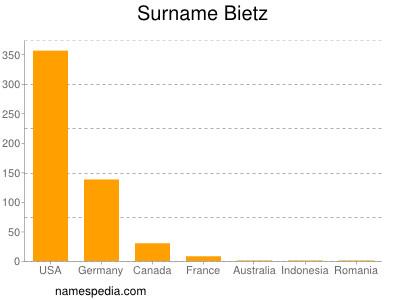 Surname Bietz