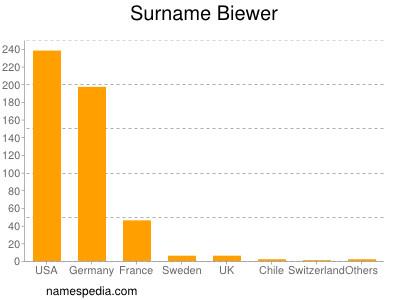 Surname Biewer