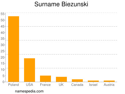 Surname Biezunski