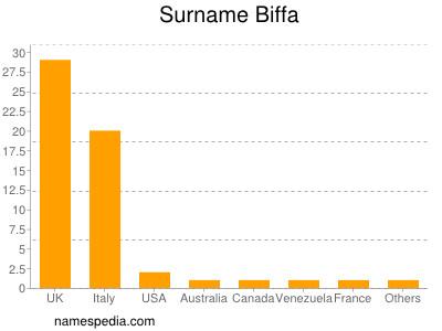 Surname Biffa